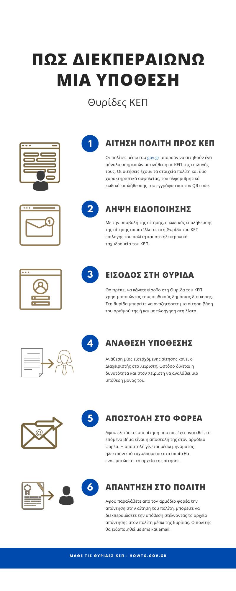 Θυρίδες ΚΕΠ, infographic